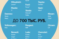 Автомобили, попадающие под льготное автокредитование