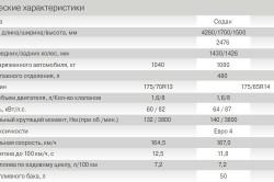 Технические характеристики Лада Гранта