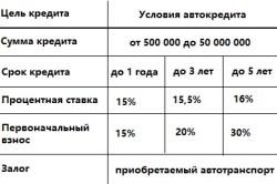 Условия автокредитования от Татфондбанка