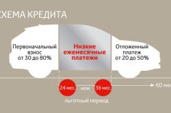 Схема кредита для Toyota Corolla