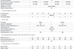 Технические характеристики модификаций KIA Rio Sedan