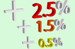 Формирование процентной ставки автокредита